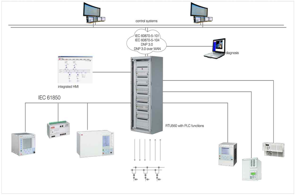 M-Core Technologies Pvt  Ltd